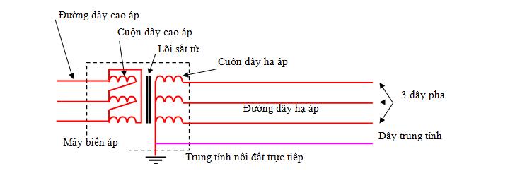 day-trung-tinh-co-dien-khong