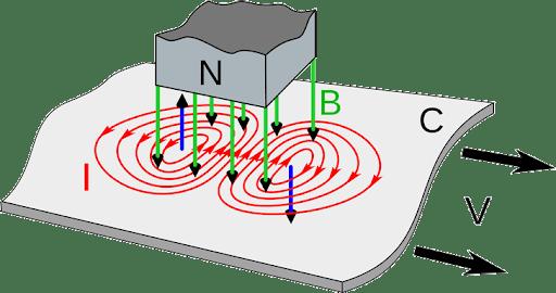 Dòng điện Fuco là gì