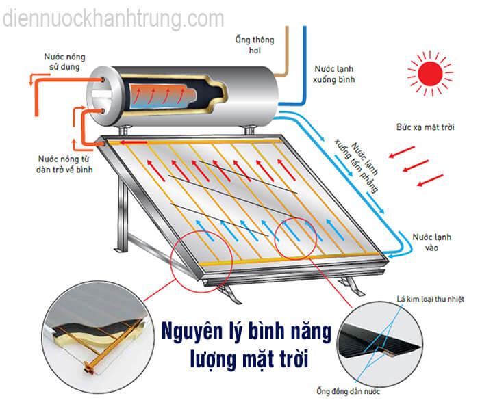 Cấu tạo và nguyên lí bình nước nóng năng lượng mặt trời