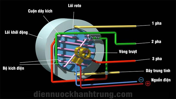 Nguyên lí hoạt động máy phát điện ba pha