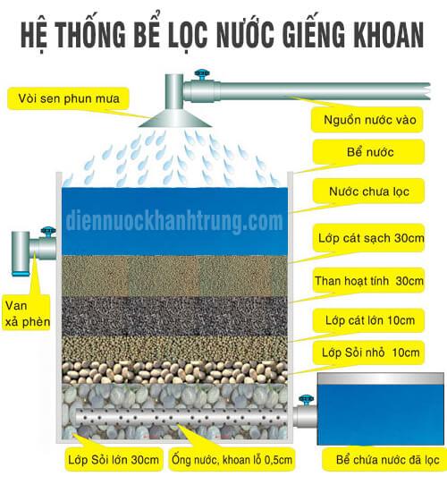Hệ thống bể lọc nước giếng khoan