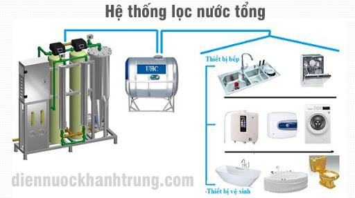 Hệ thống lọc nước tổng gia đình