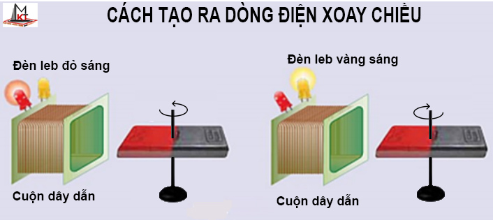 cach-tao-ra-dong-dien-xoay-chieu-1
