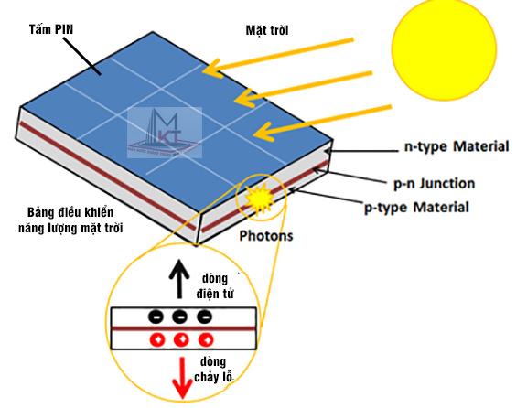 Cấu tạo tế bào quang điện