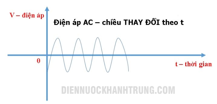 dien-ap-xoay-chieu
