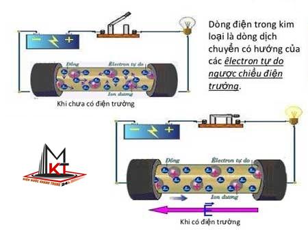 dong-dien-trong-kim-loai-1