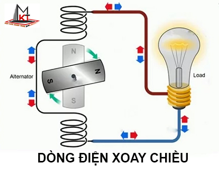 dong-dien-xoay-chieu-1