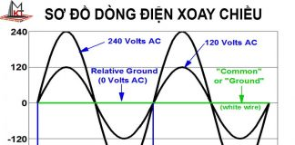 dong-dien-xoay-chieu (1)