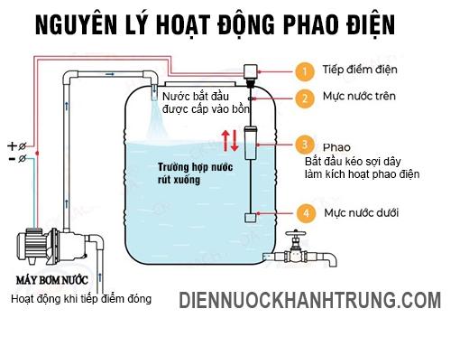 nguyen-ly-phao-co