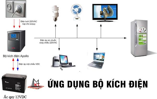 ung-dung-bo-kich-dien