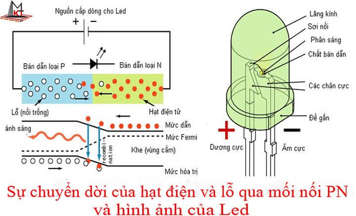 Nguyên lý đèn tiết kiệm điện