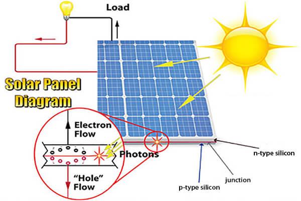 nguyen-ly-solar-panel (1)