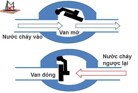 nguyen-ly-van-mot-chieu