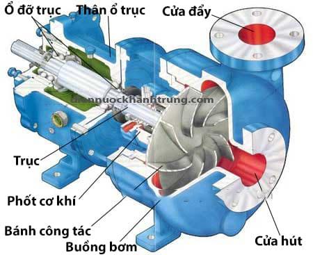 cau-tao-may-bom-ly-tam